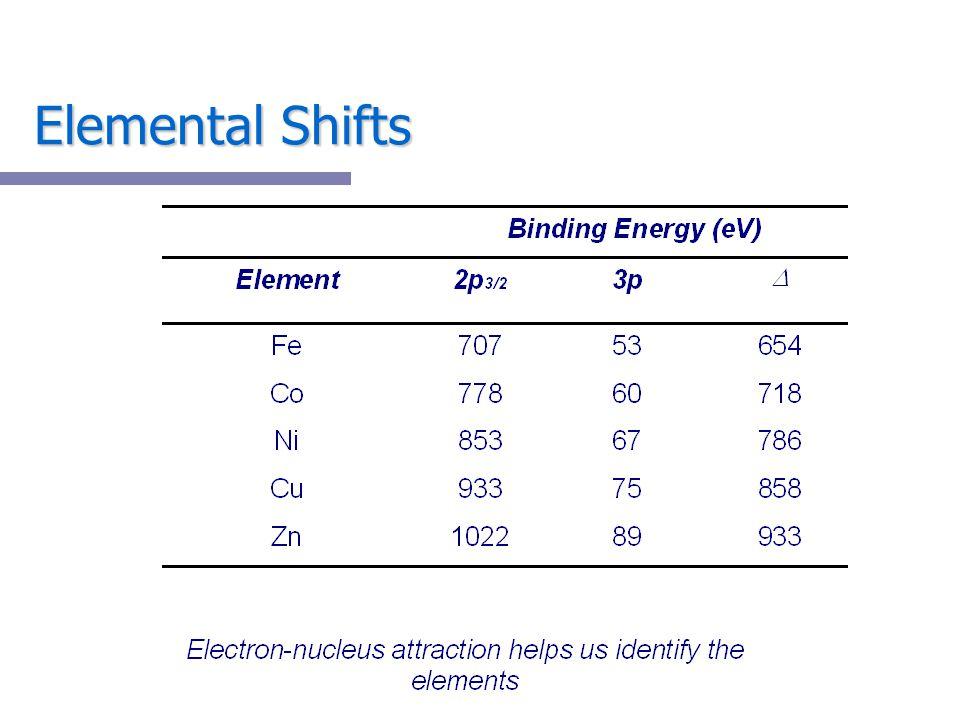 Elemental Shifts