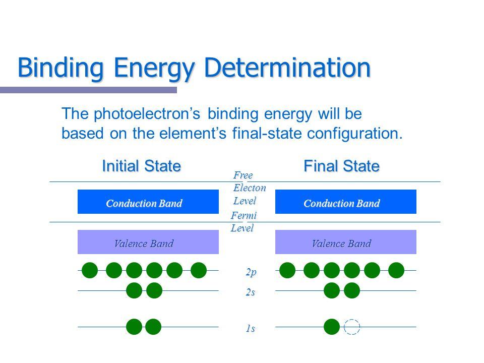 Binding Energy Determination