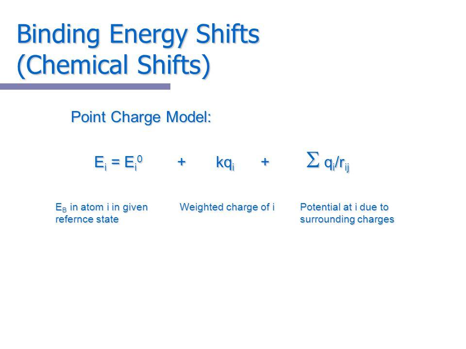 Binding Energy Shifts (Chemical Shifts)