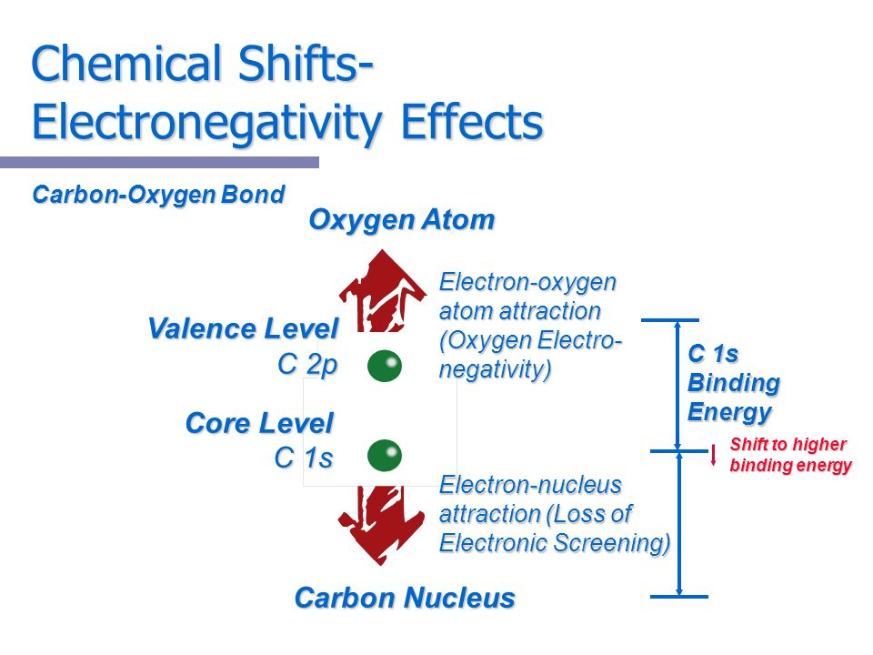 Chemical Shifts- Electronegativity Effects