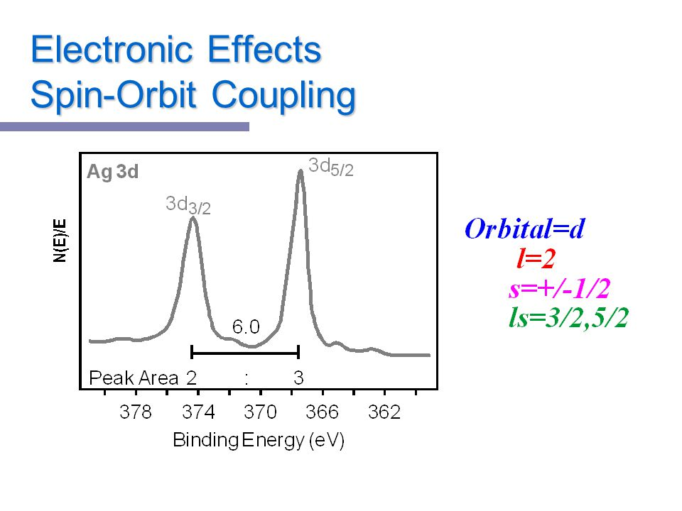 Electronic Effects Spin-Orbit Coupling