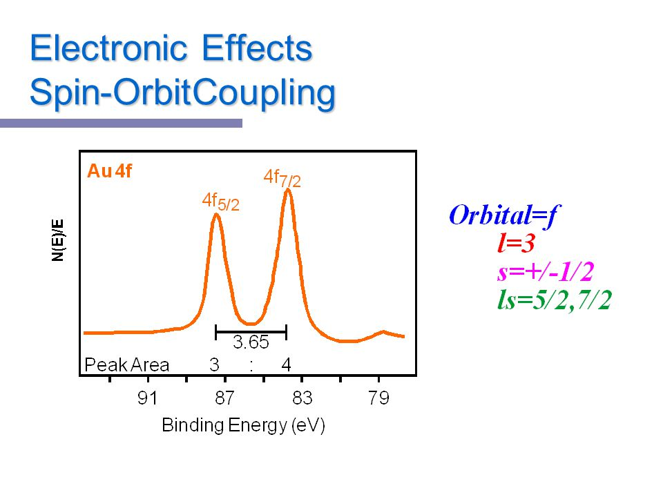 Electronic Effects Spin-OrbitCoupling