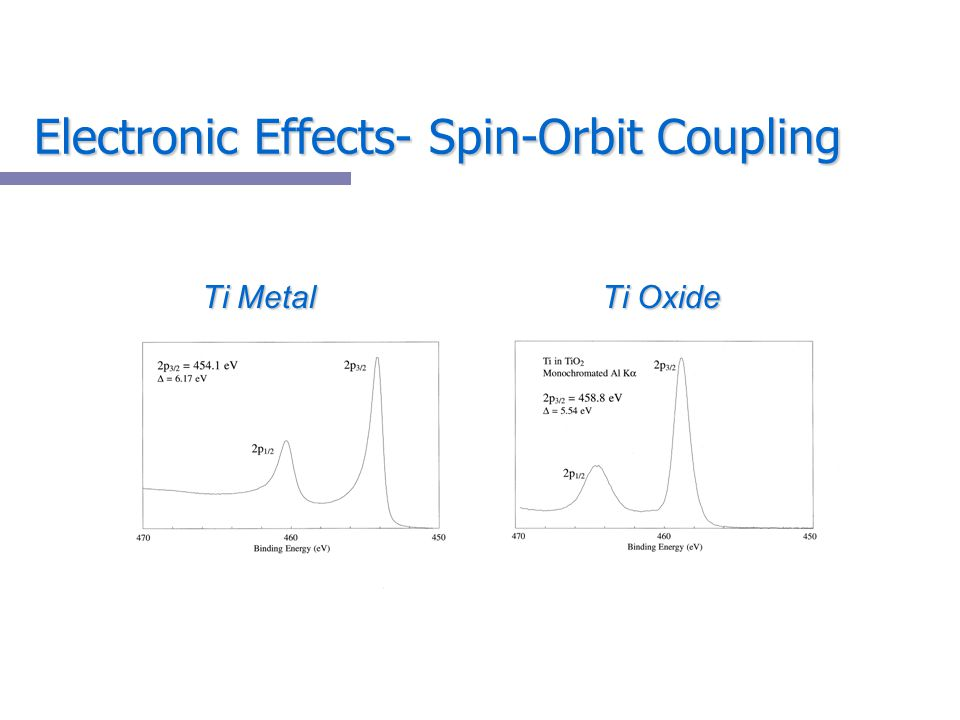 Electronic Effects- Spin-Orbit Coupling