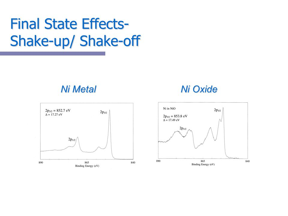 Final State Effects- Shake-up/ Shake-off