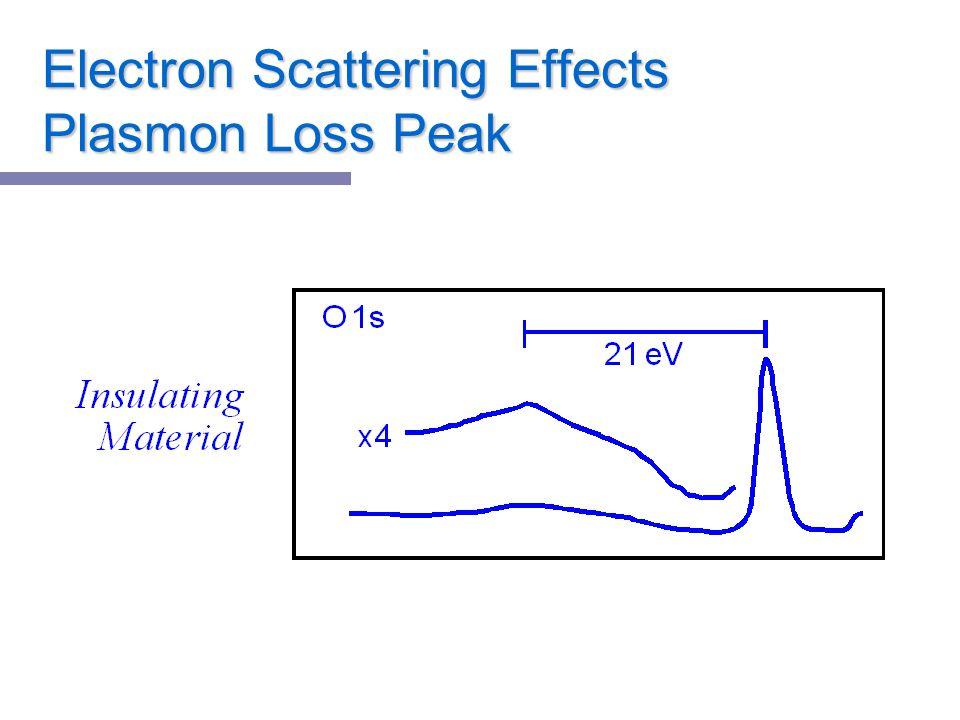 Electron Scattering Effects Plasmon Loss Peak