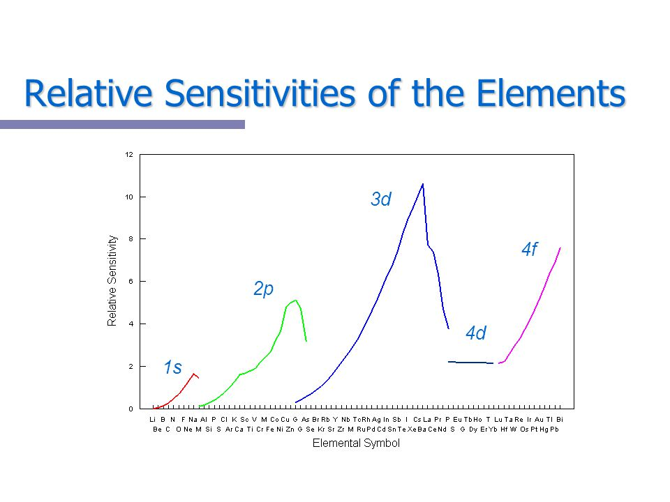 Relative Sensitivities of the Elements
