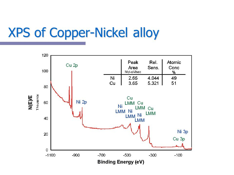 XPS of Copper-Nickel alloy