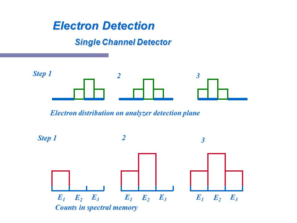 Electron Detection Single Channel Detector