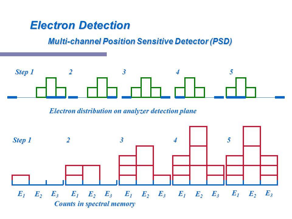 Electron Detection Multi-channel Position Sensitive Detector (PSD)