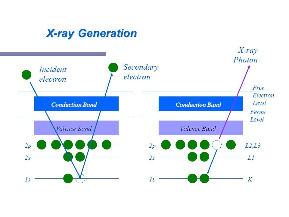 X-ray Generation X-ray Photon Secondary electron Incident electron