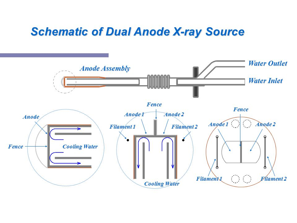 Schematic of Dual Anode X-ray Source
