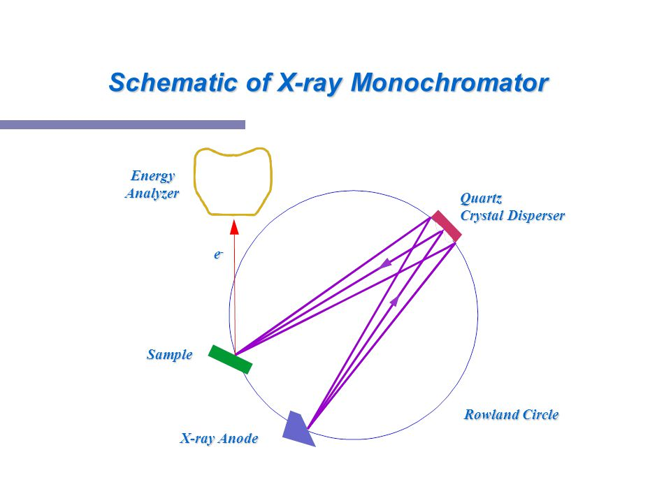 Schematic of X-ray Monochromator