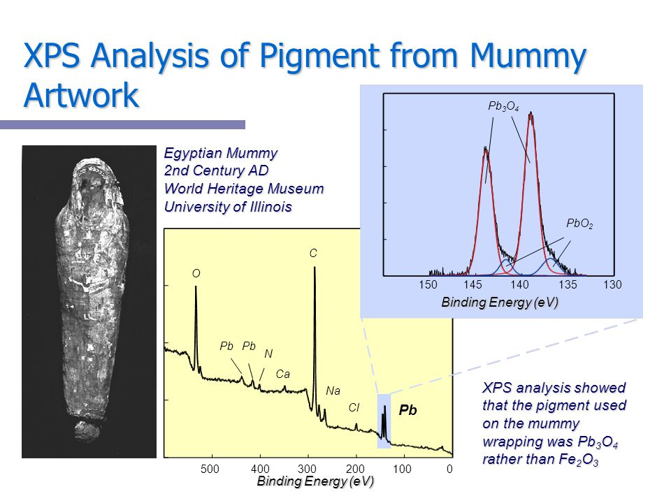 XPS Analysis of Pigment from Mummy Artwork