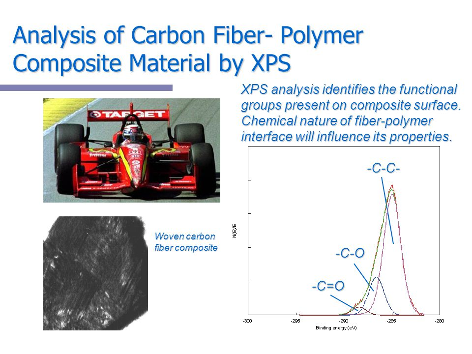 Analysis of Carbon Fiber- Polymer Composite Material by XPS