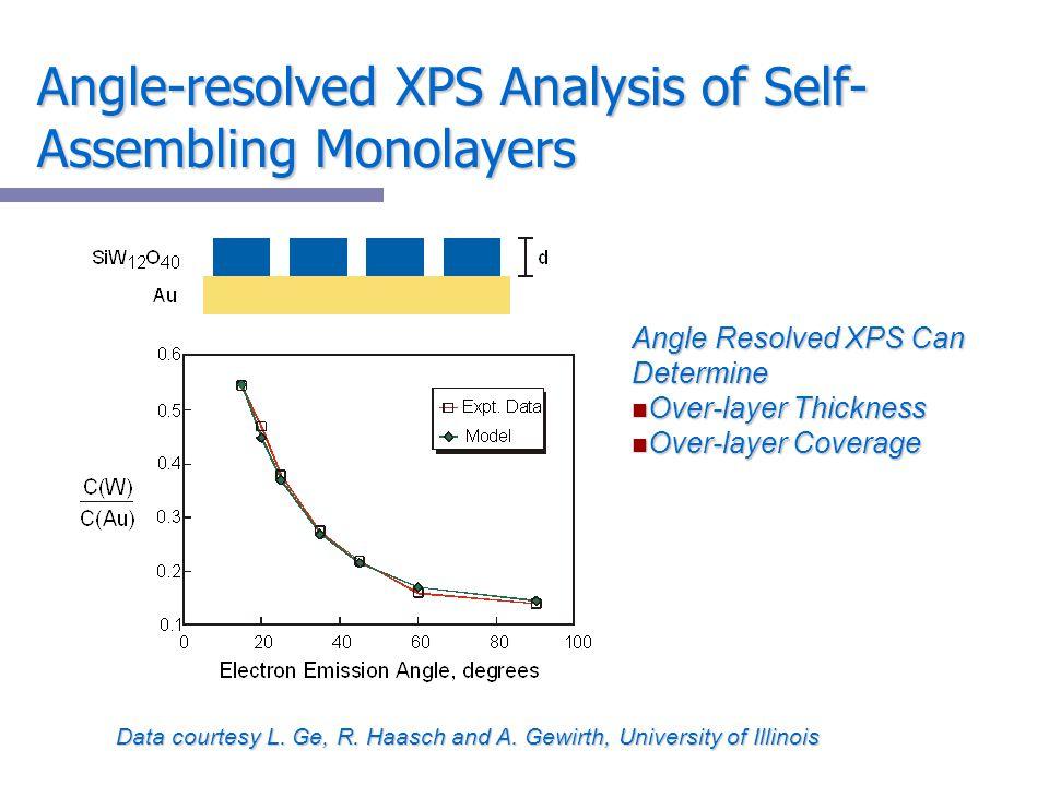 Angle-resolved XPS Analysis of Self-Assembling Monolayers