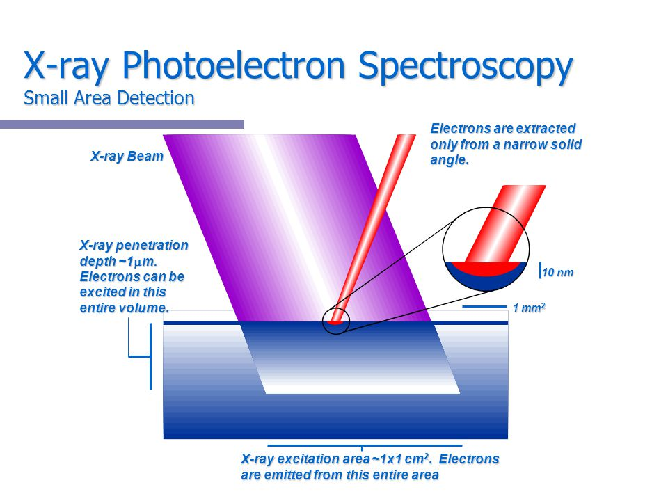 X-ray Photoelectron Spectroscopy Small Area Detection