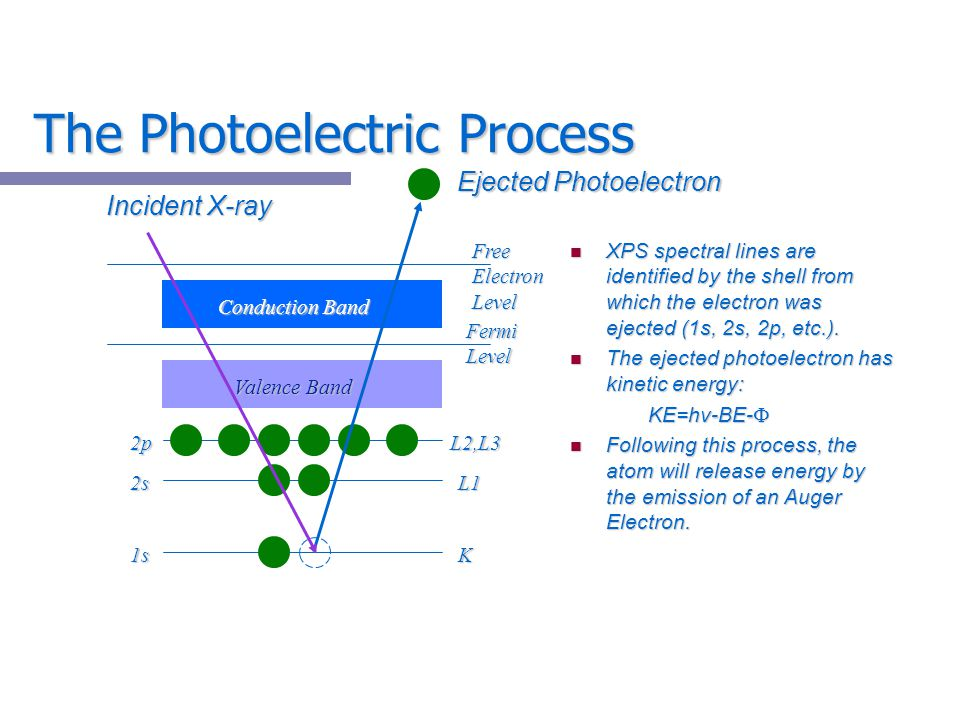 The Photoelectric Process