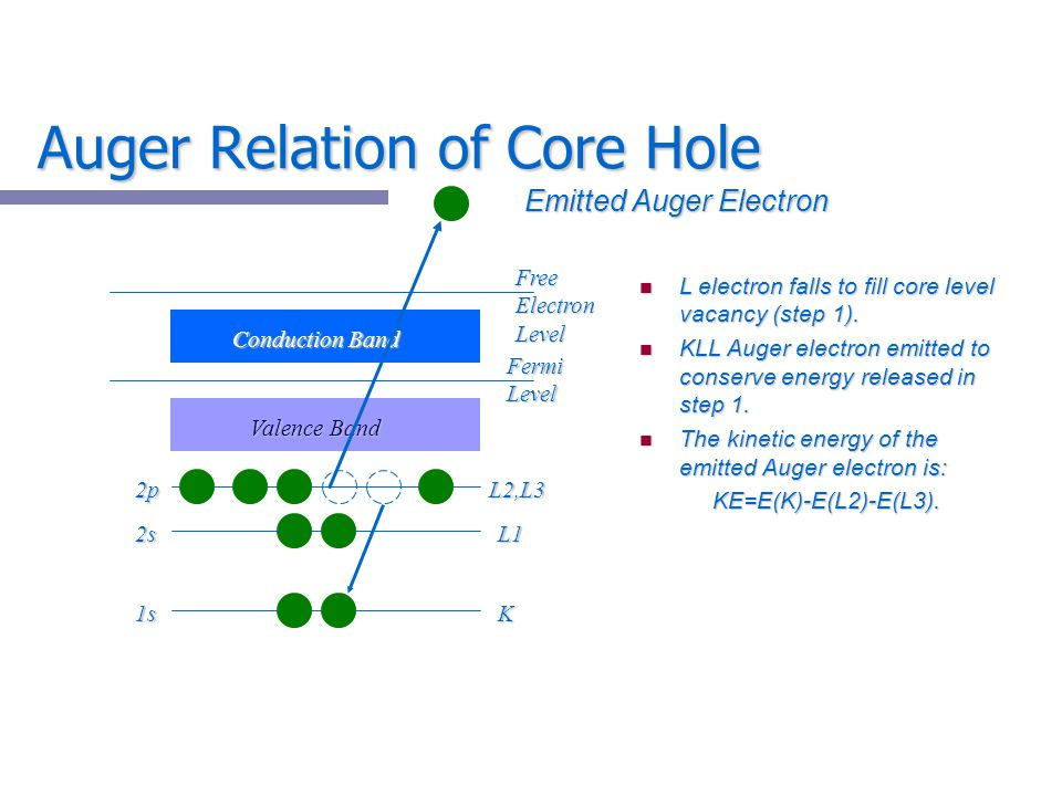 Auger Relation of Core Hole