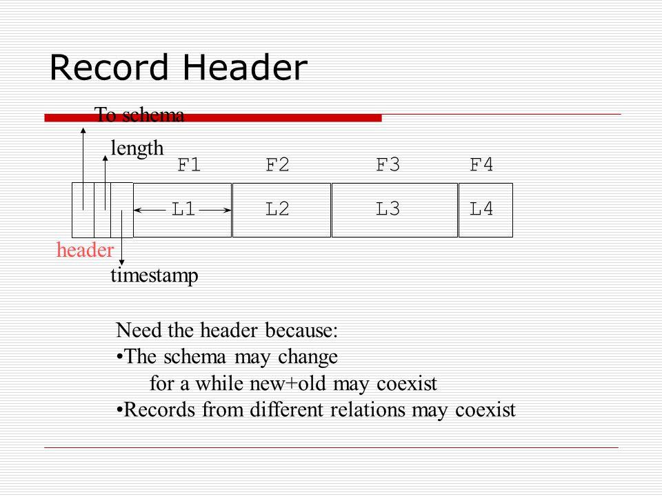 Record Header To schema length F1 F2 F3 F4 L1 L2 L3 L4 header