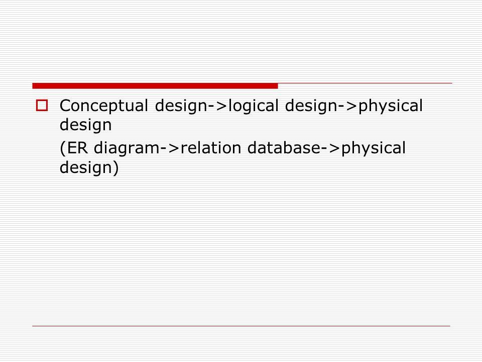 Conceptual design->logical design->physical design