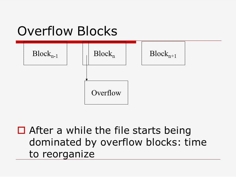 Overflow Blocks Blockn-1. Blockn. Blockn+1. Overflow.