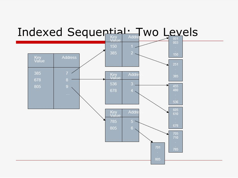 Indexed Sequential: Two Levels