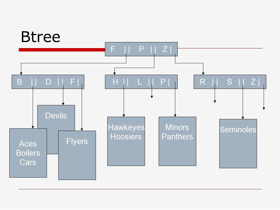 Btree F | | P | | Z | R | | S | | Z | H | | L | | P | B | | D | | F |
