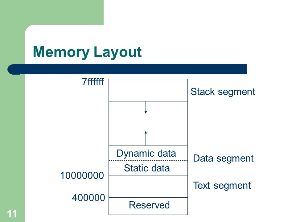 Memory Layout 7ffffff Stack segment Dynamic data Data segment
