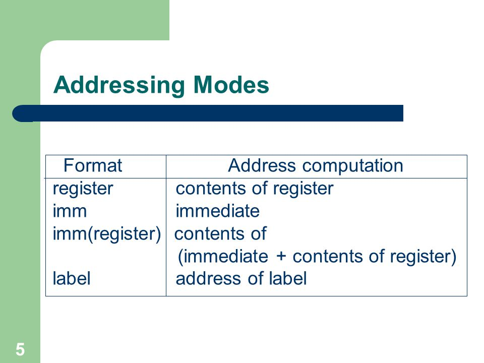 Addressing Modes Format Address computation