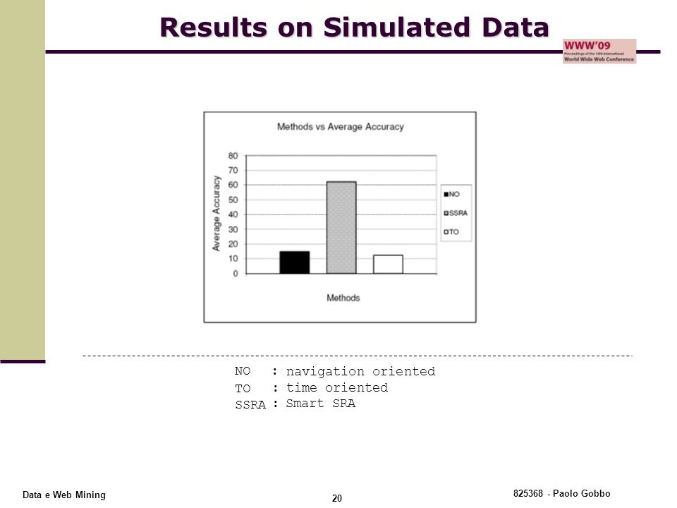 Results on Simulated Data