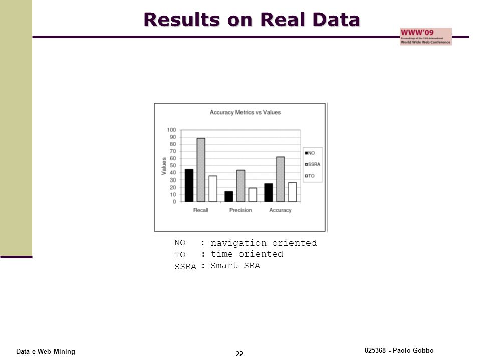 Results on Real Data NO : navigation oriented TO : time oriented SSRA