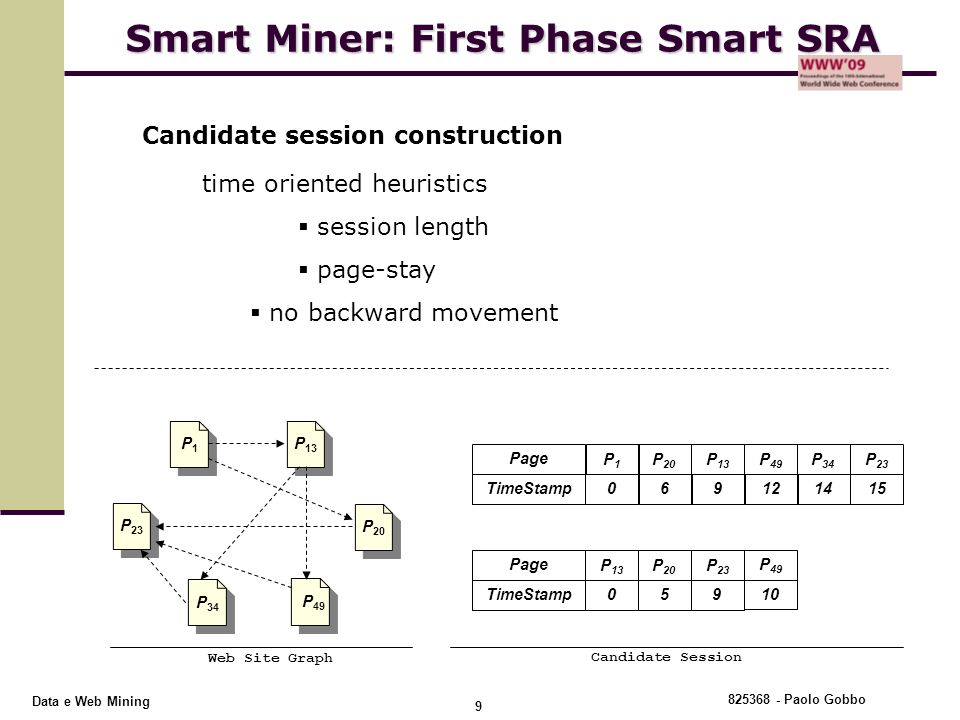 Smart Miner: First Phase Smart SRA