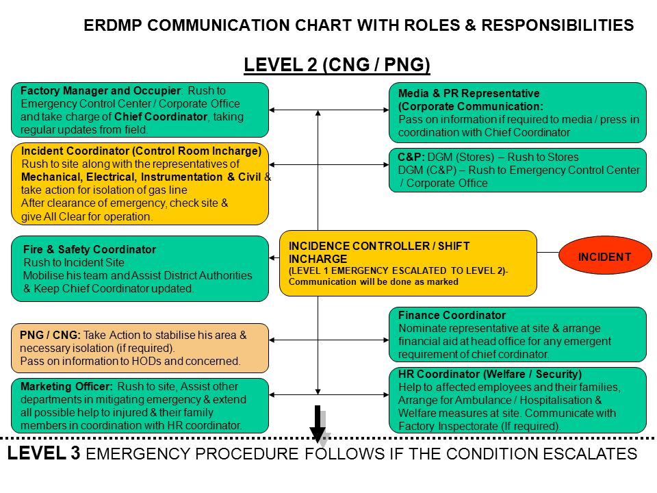 ERDMP COMMUNICATION CHART WITH ROLES & RESPONSIBILITIES