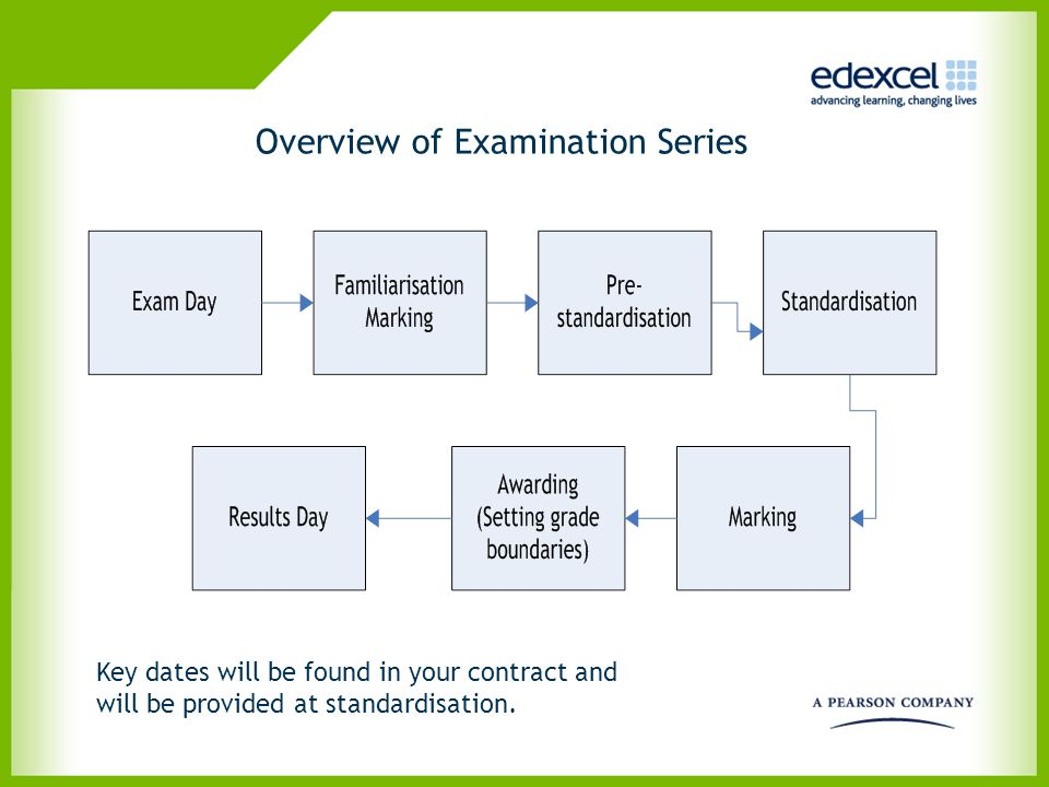 Overview of Examination Series