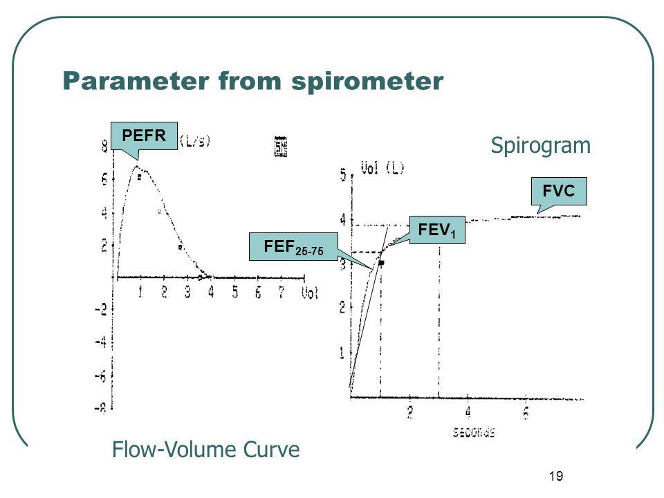 Parameter from spirometer