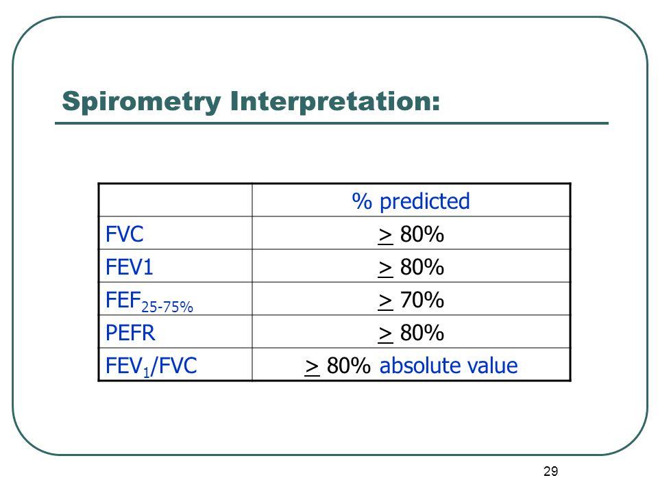 Spirometry Interpretation:
