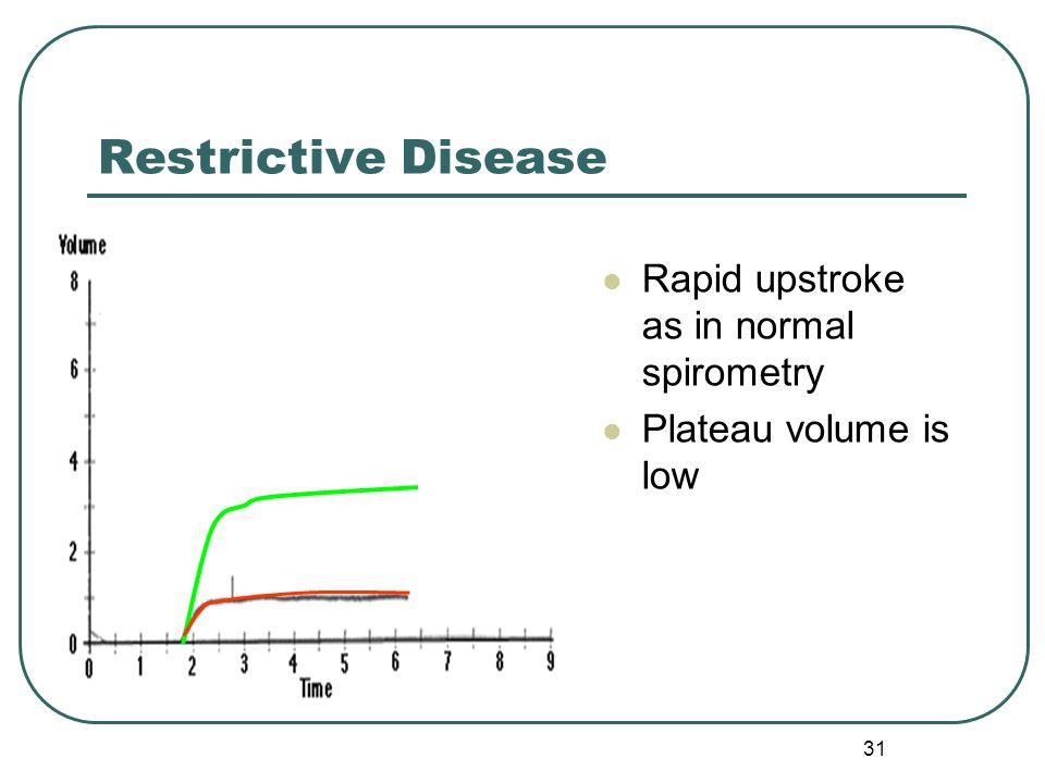 Restrictive Disease Rapid upstroke as in normal spirometry
