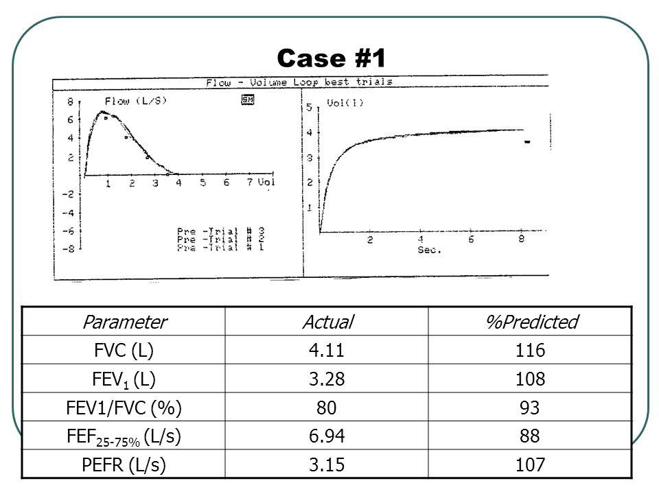 Case #1 Case #1 Parameter Actual %Predicted FVC (L) 4.11 116 FEV1 (L)