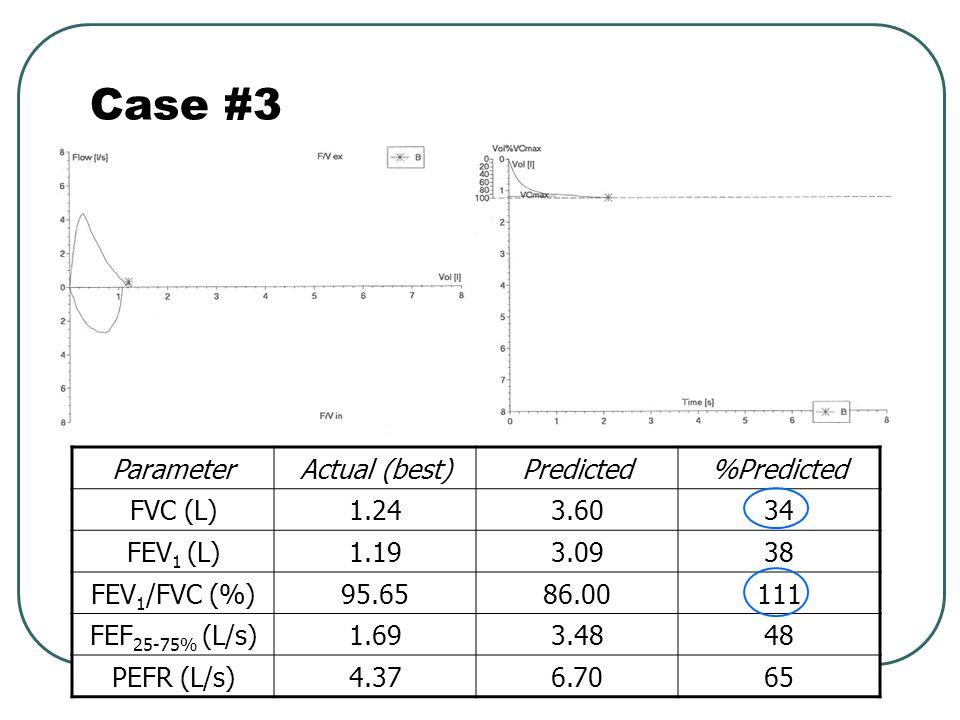Case #3 Parameter Actual (best) Predicted %Predicted FVC (L) 1.24 3.60