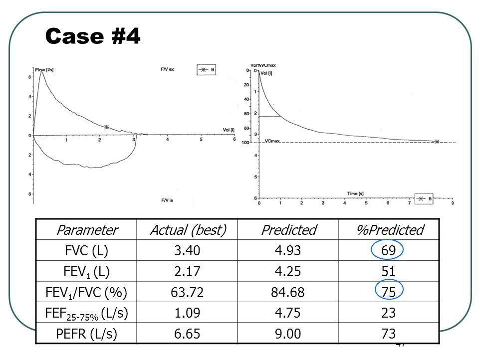 Case #4 Parameter Actual (best) Predicted %Predicted FVC (L) 3.40 4.93