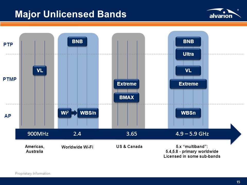 Major Unlicensed Bands