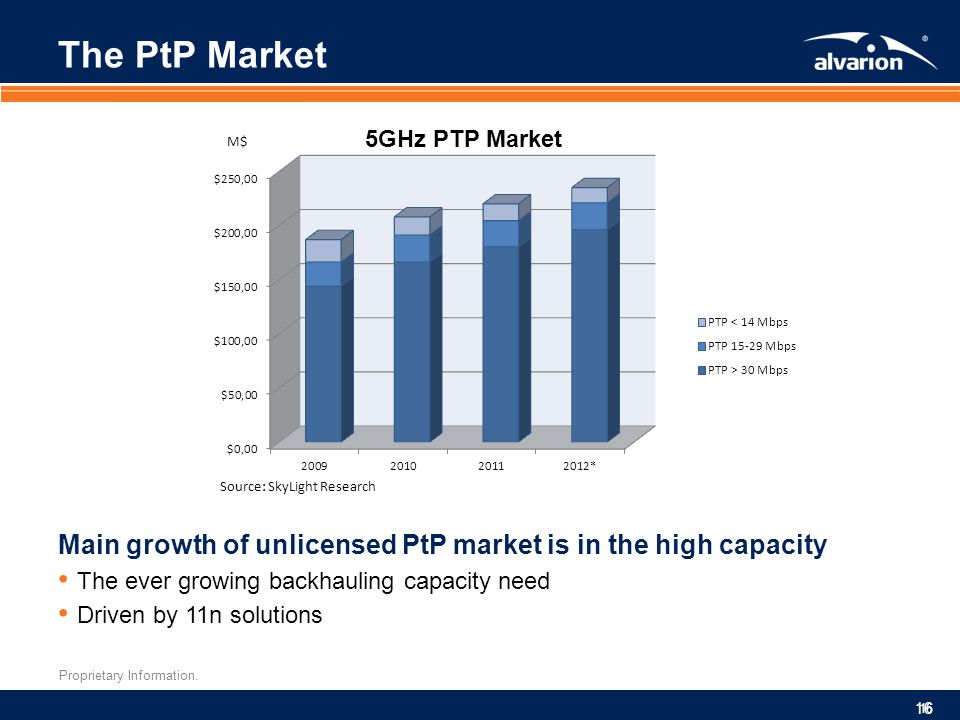 The PtP Market Main growth of unlicensed PtP market is in the high capacity. The ever growing backhauling capacity need.
