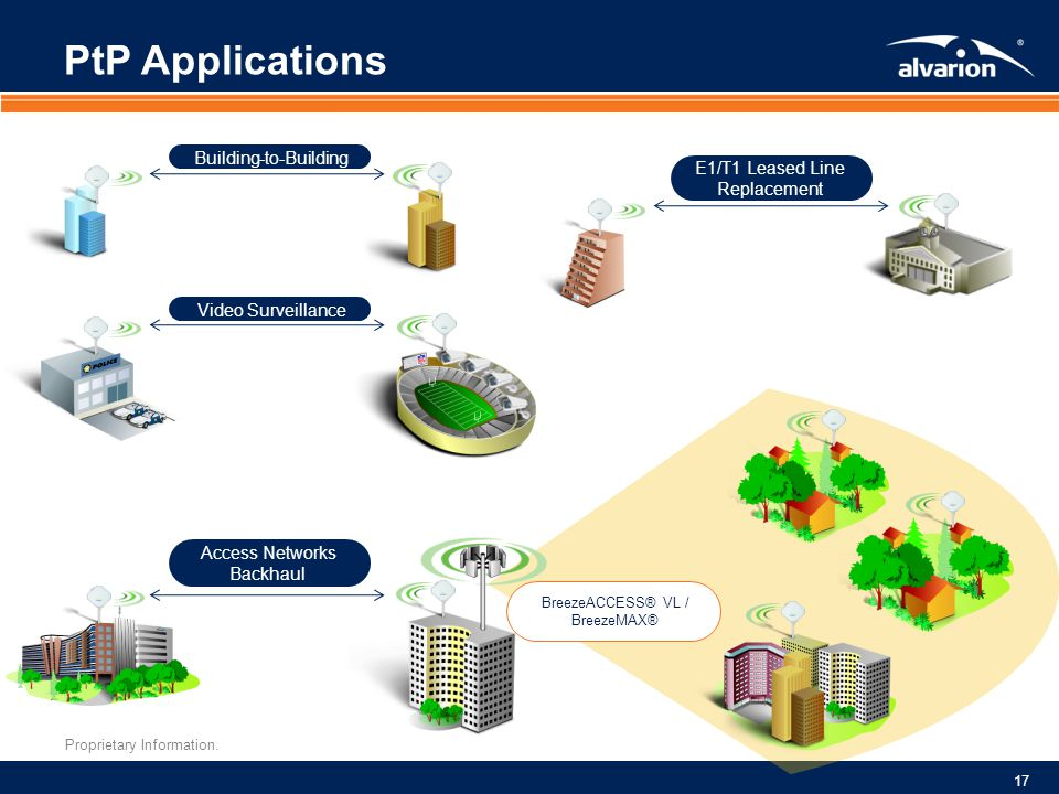 PtP Applications Building-to-Building E1/T1 Leased Line Replacement