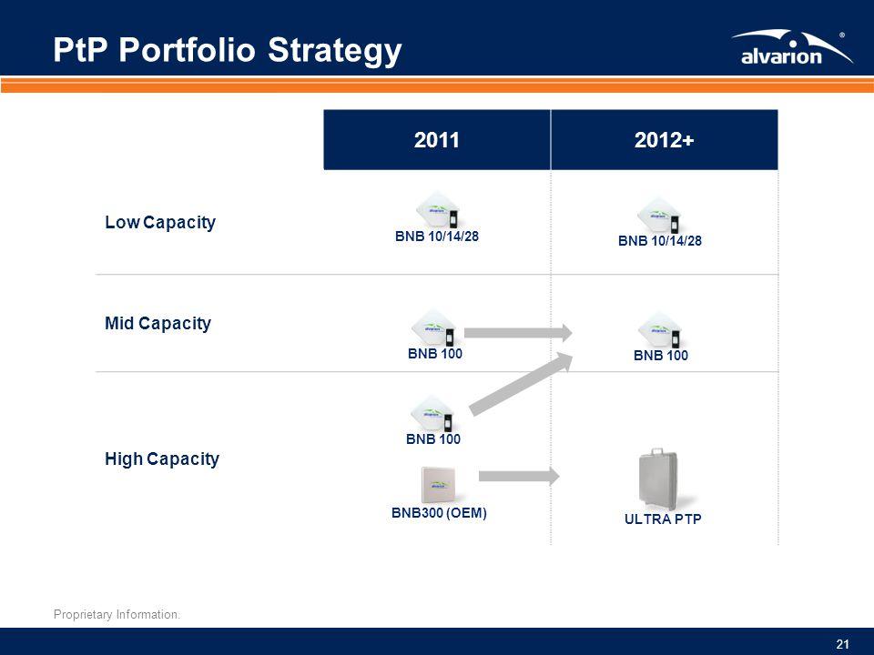 PtP Portfolio Strategy