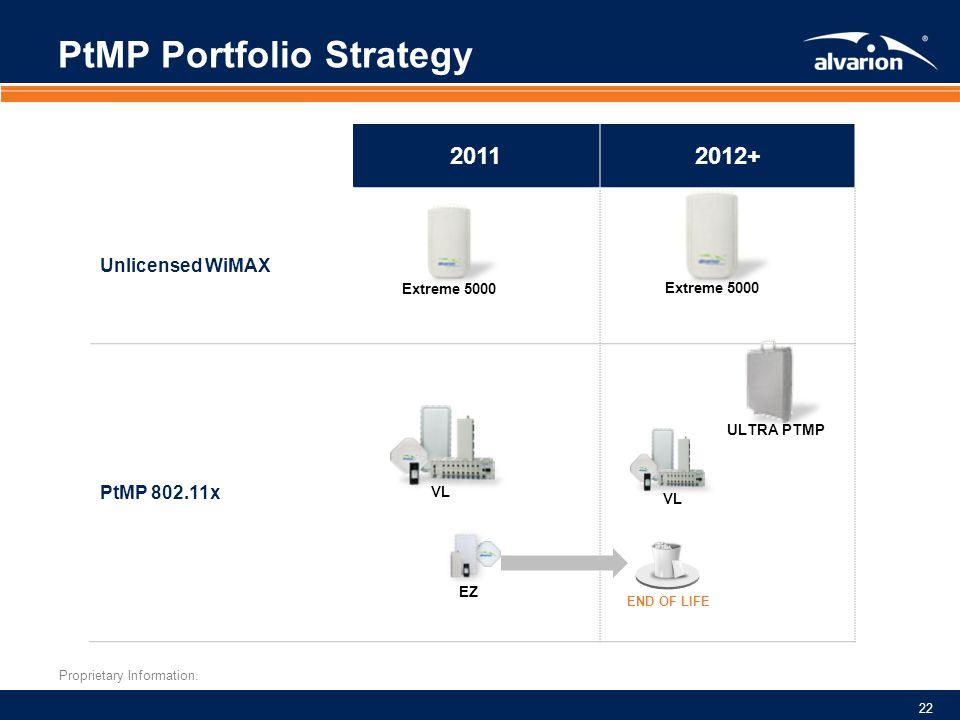 PtMP Portfolio Strategy