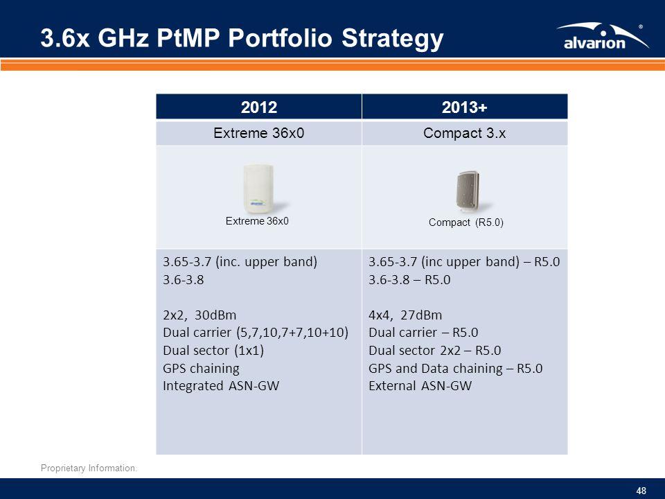 3.6x GHz PtMP Portfolio Strategy