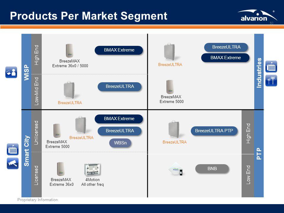 Products Per Market Segment