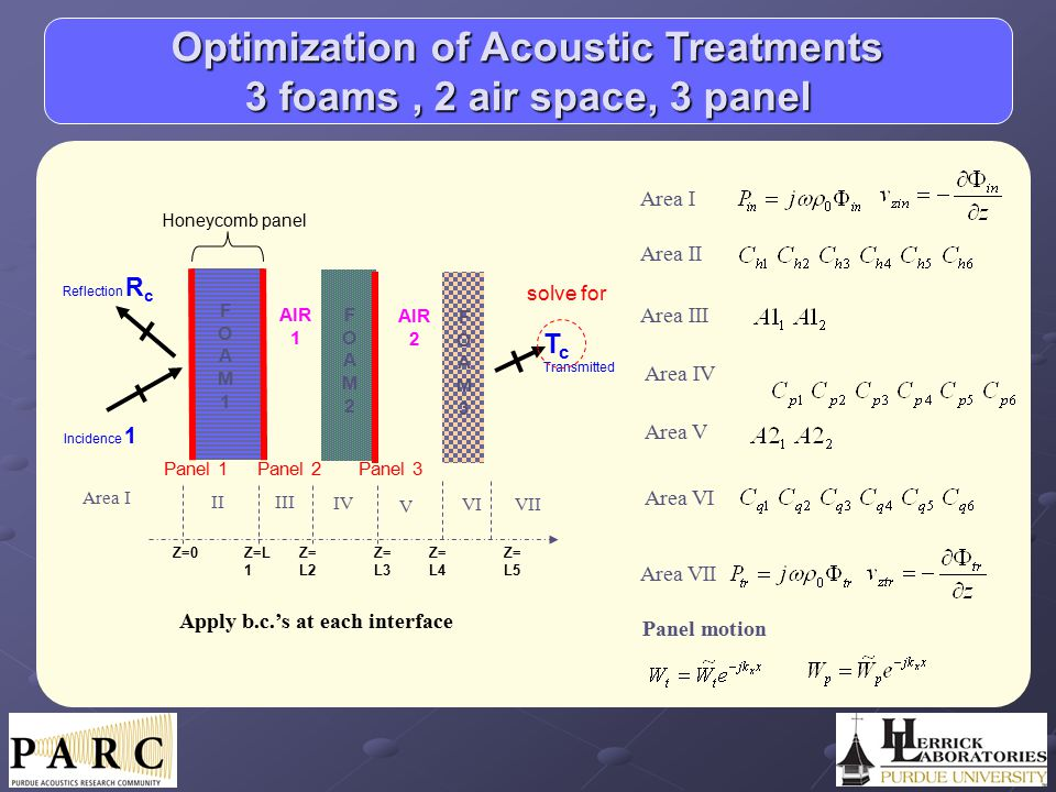 Optimization of Acoustic Treatments