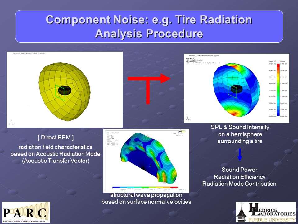 Component Noise: e.g. Tire Radiation Analysis Procedure
