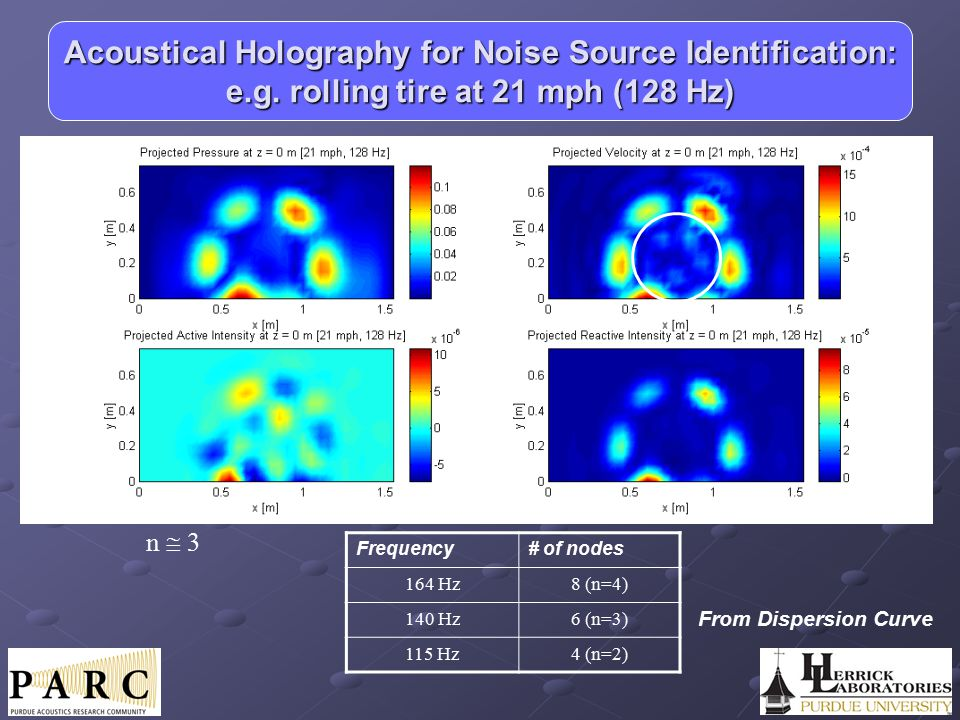 Acoustical Holography for Noise Source Identification: e. g
